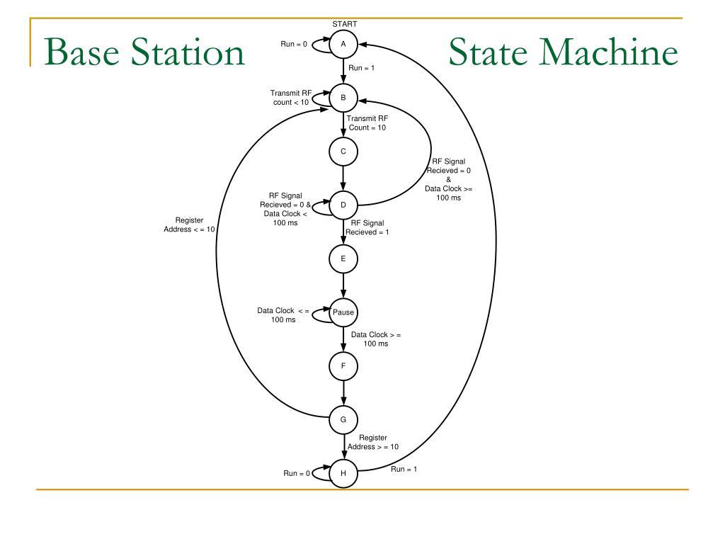 Base Station     State Machine