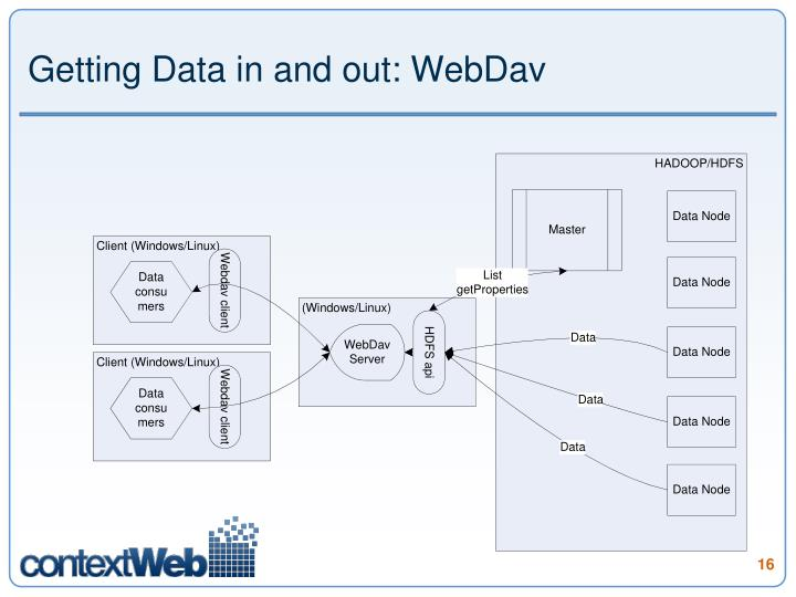 Getting Data in and out: WebDav