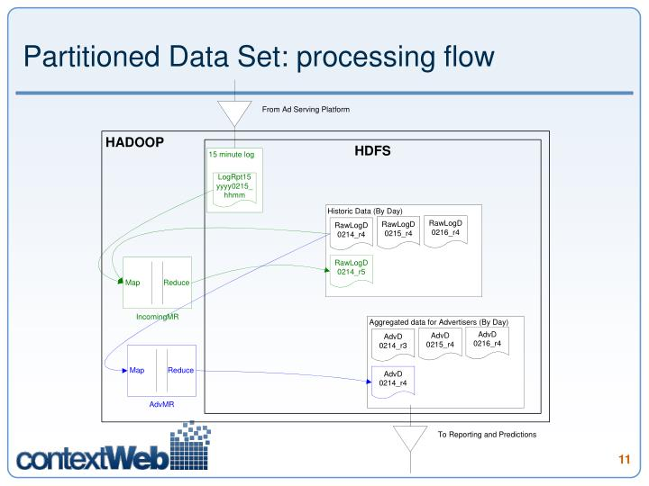 Partitioned Data Set: processing flow