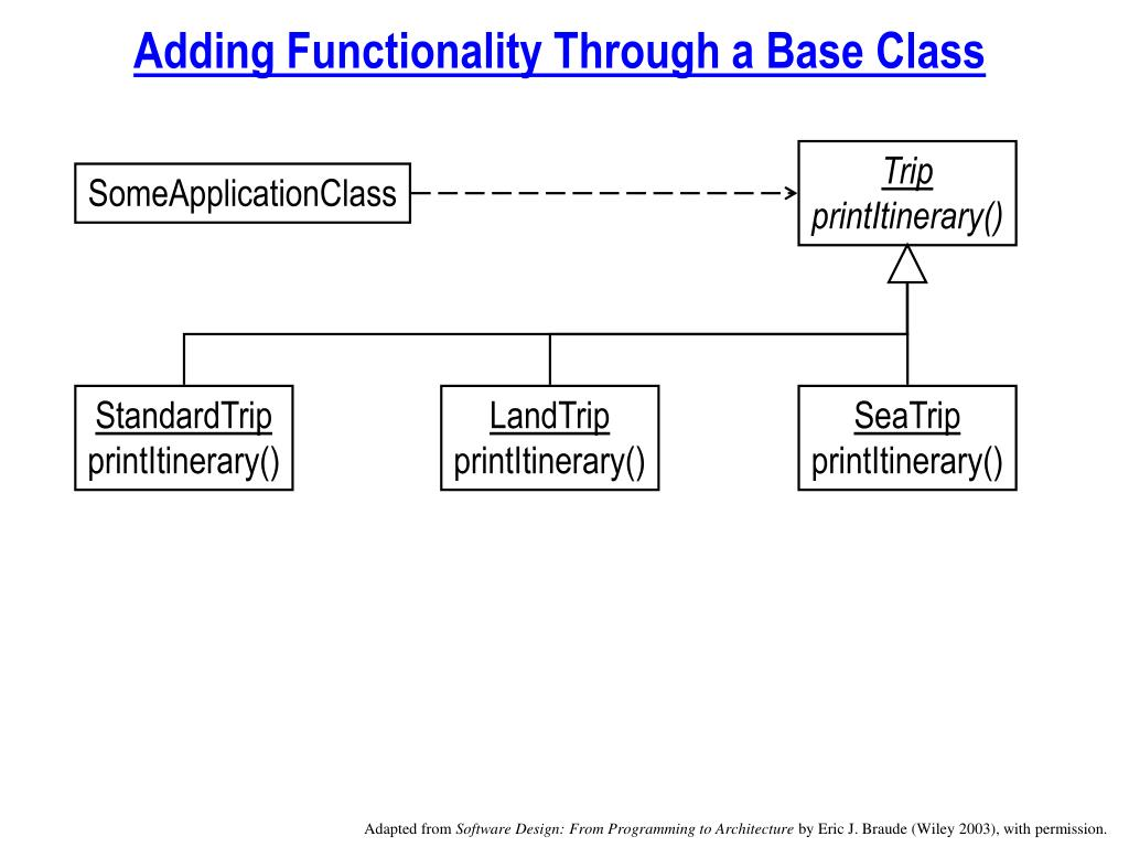 Adding Functionality Through a Base Class