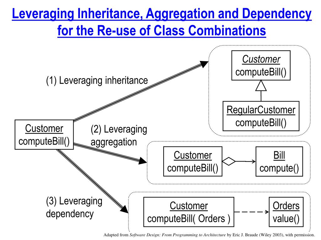 Leveraging Inheritance, Aggregation and Dependency for the Re-use of Class Combinations