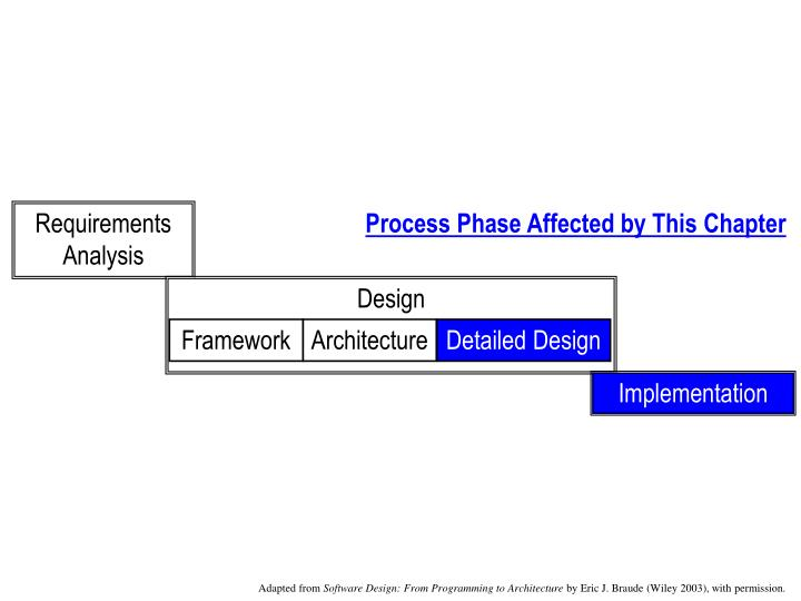 Process phase affected by this chapter