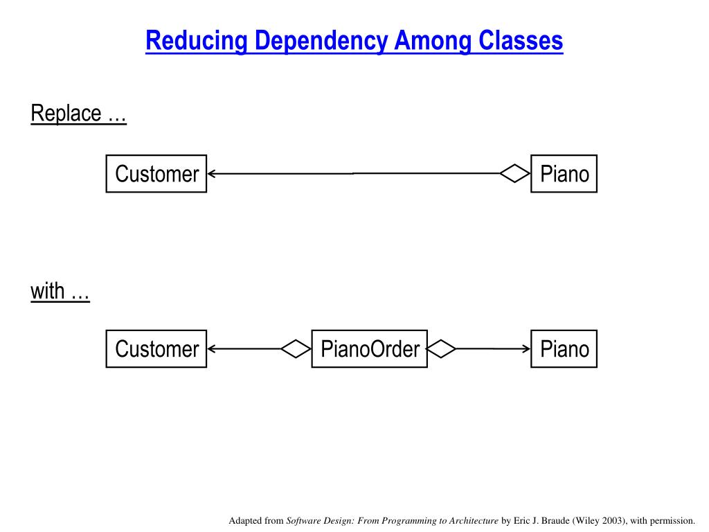 Reducing Dependency Among Classes