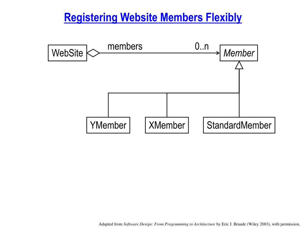 Registering Website Members Flexibly