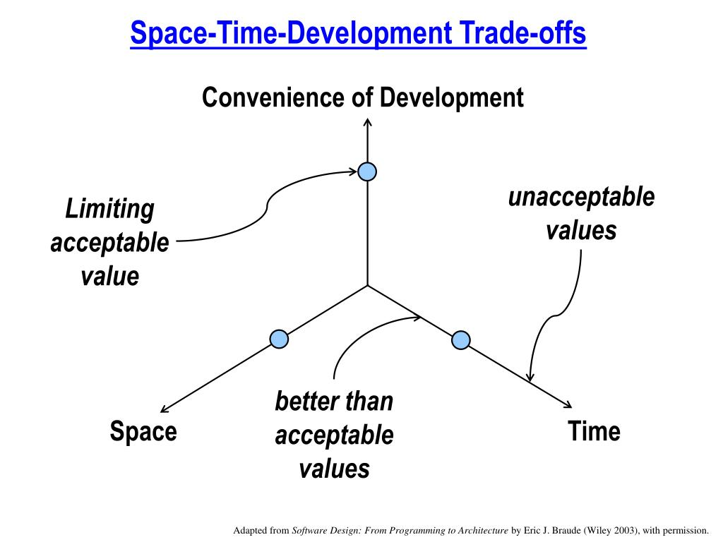 Space-Time-Development Trade-offs