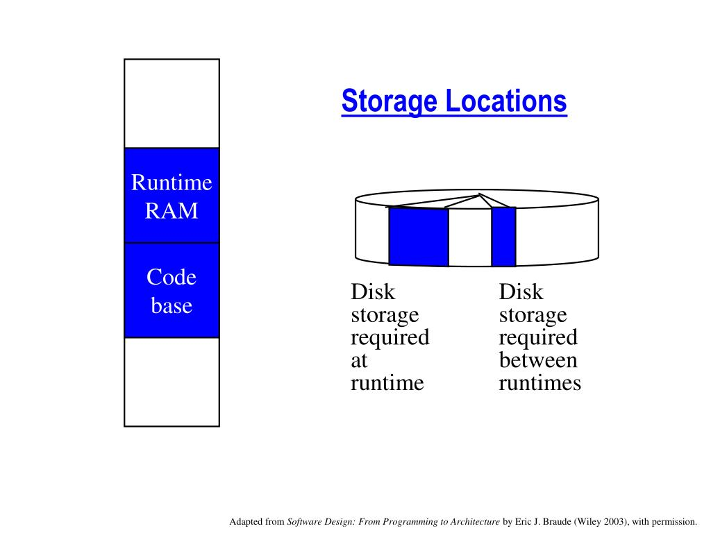 Storage Locations