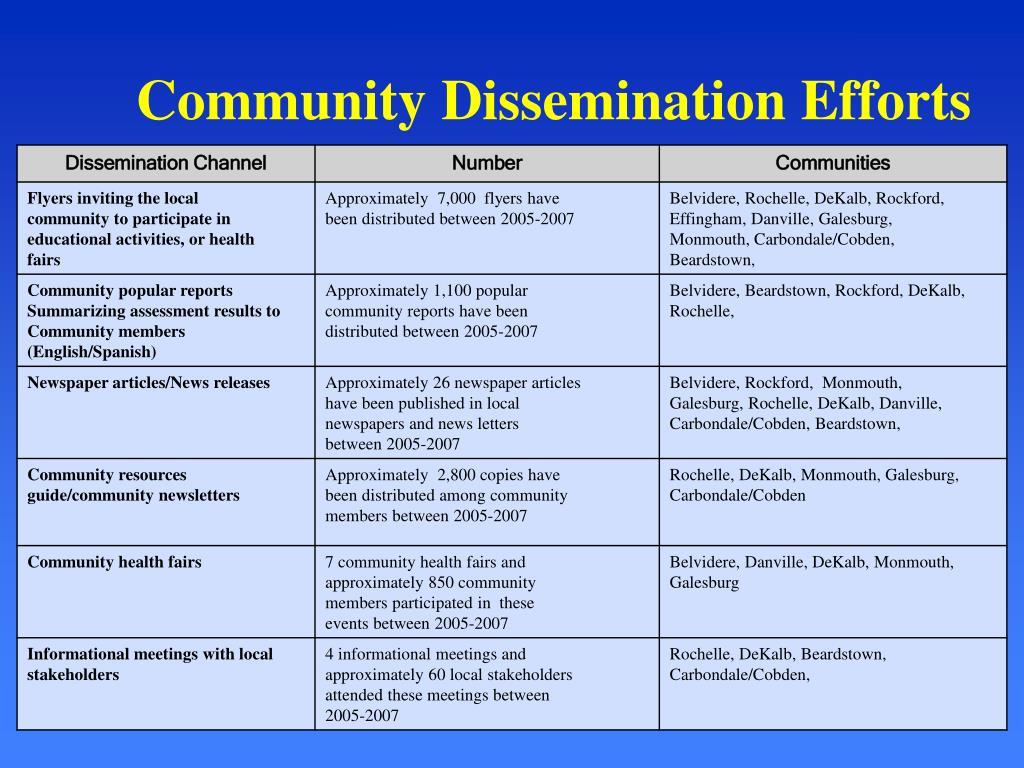 Community Dissemination Efforts
