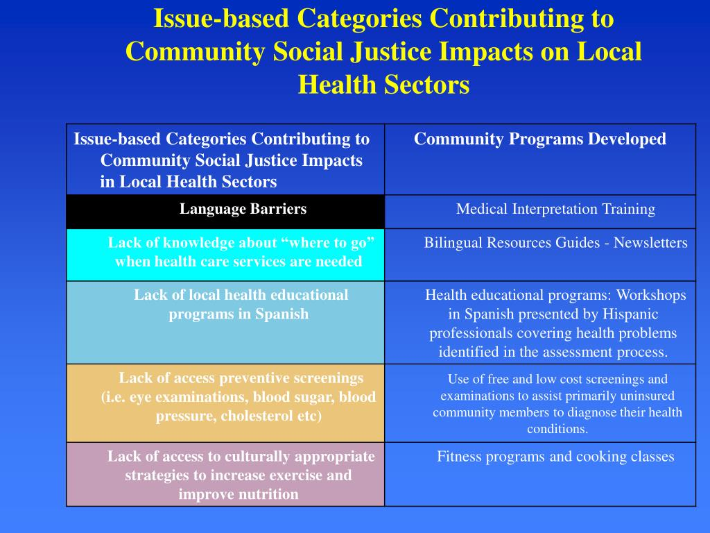 Issue-based Categories Contributing to Community Social Justice Impacts on Local Health Sectors
