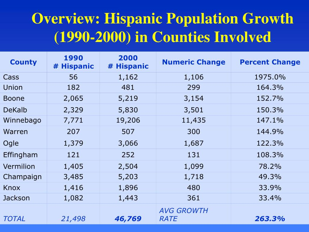 Overview: Hispanic Population Growth (1990-2000) in Counties Involved