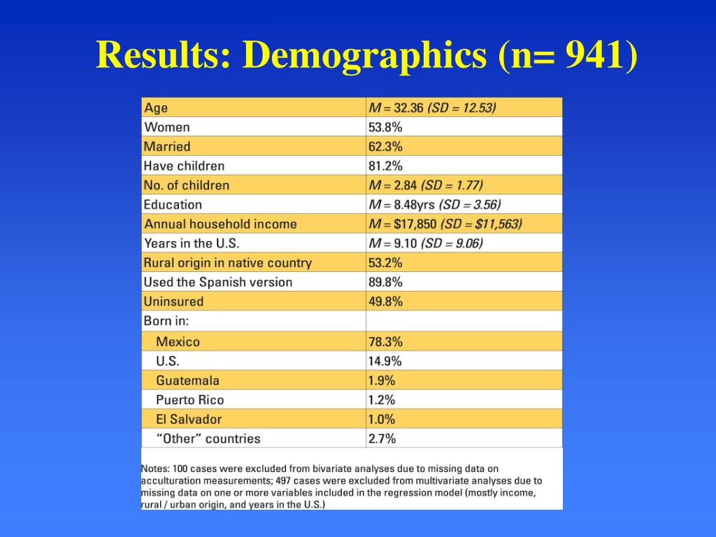 Results: Demographics (n= 941)