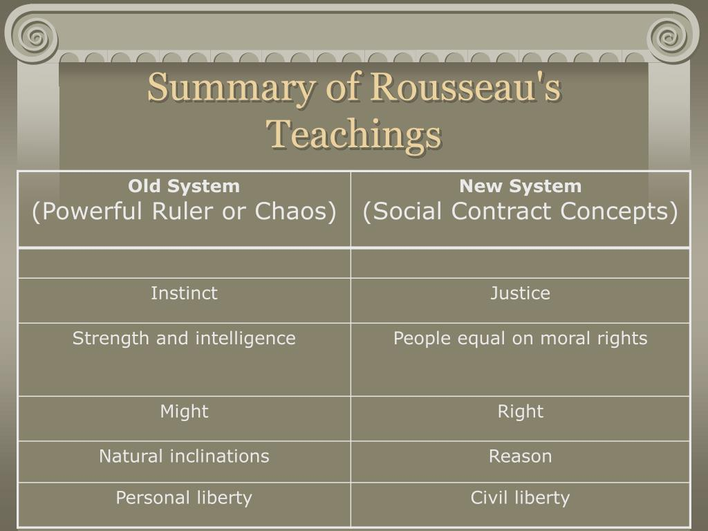 Summary of Rousseau's Teachings