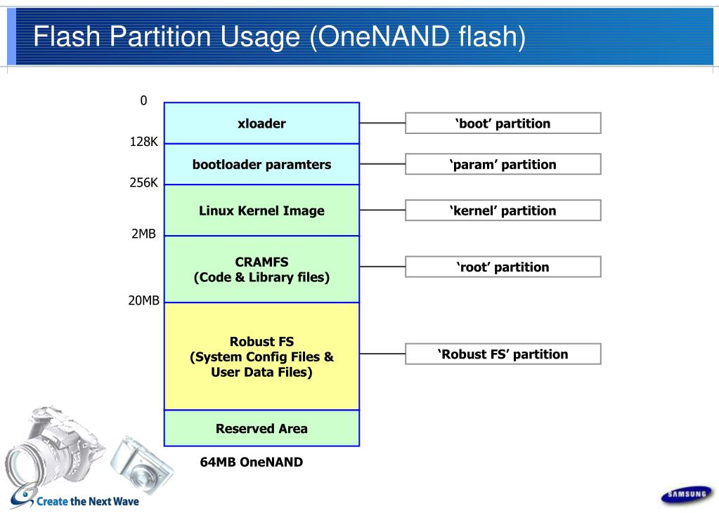 Flash Partition Usage (OneNAND flash)