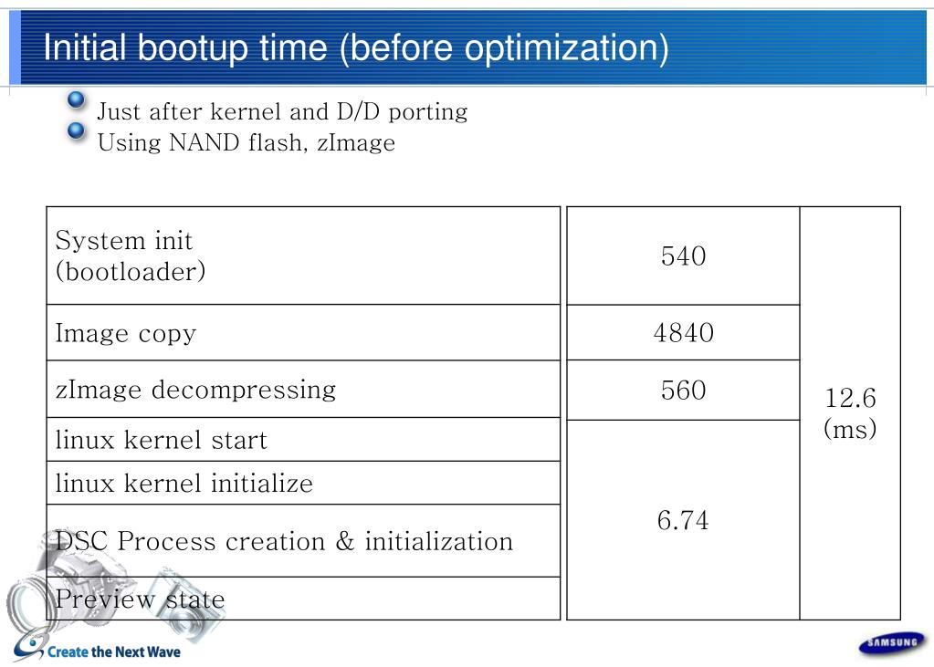 Initial bootup time (before optimization)