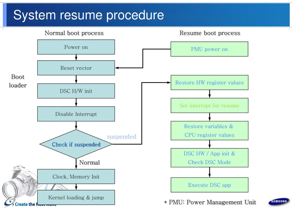 System resume procedure