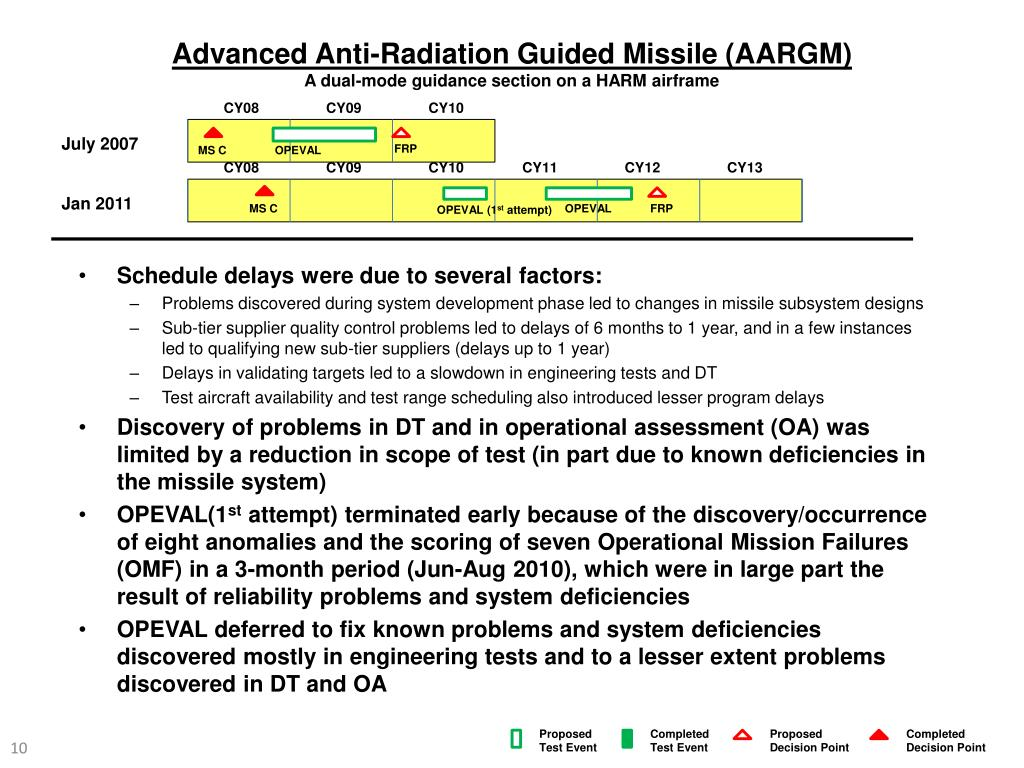 Advanced Anti-Radiation Guided Missile (AARGM)
