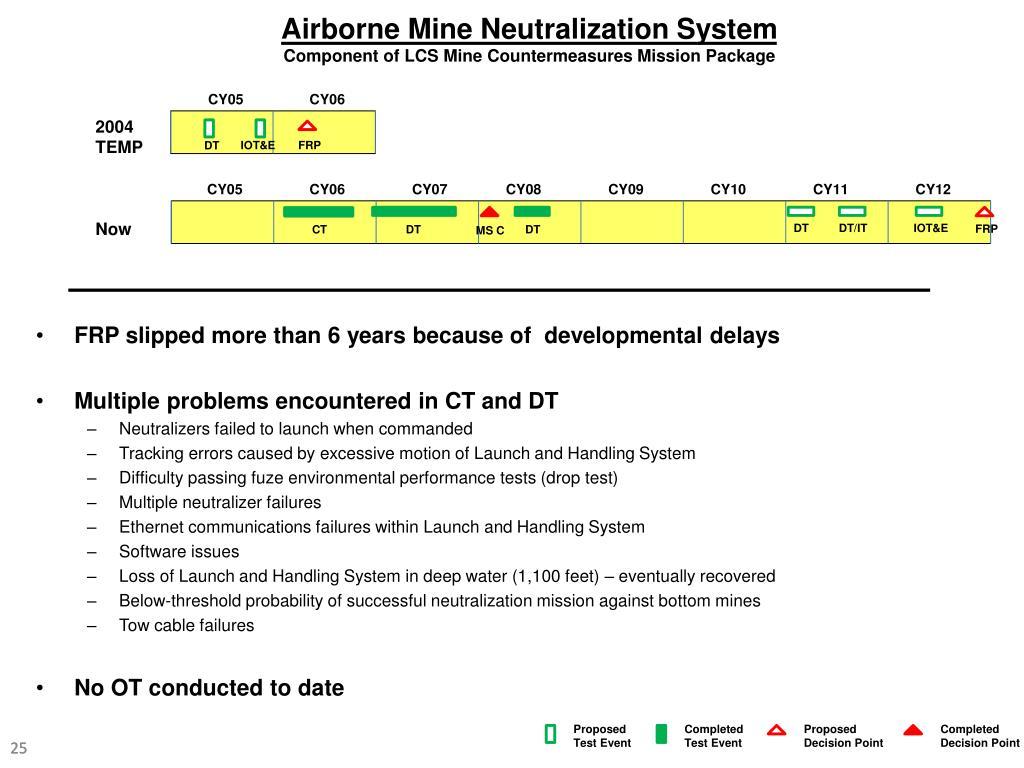 Airborne Mine Neutralization System