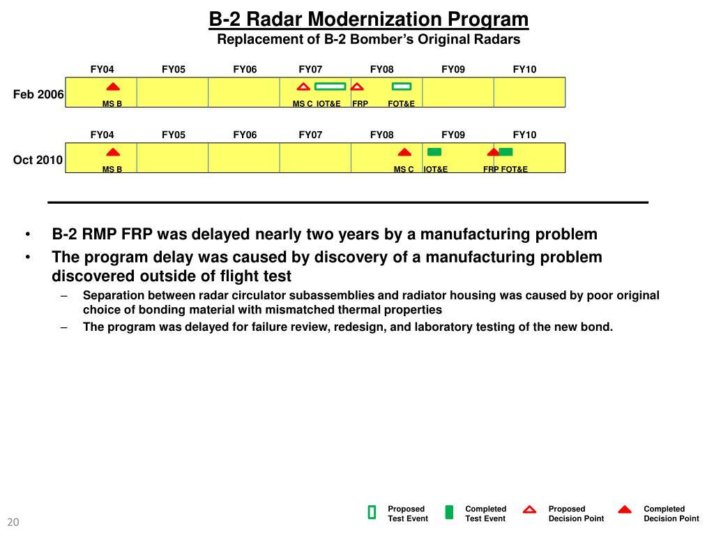B-2 Radar Modernization Program