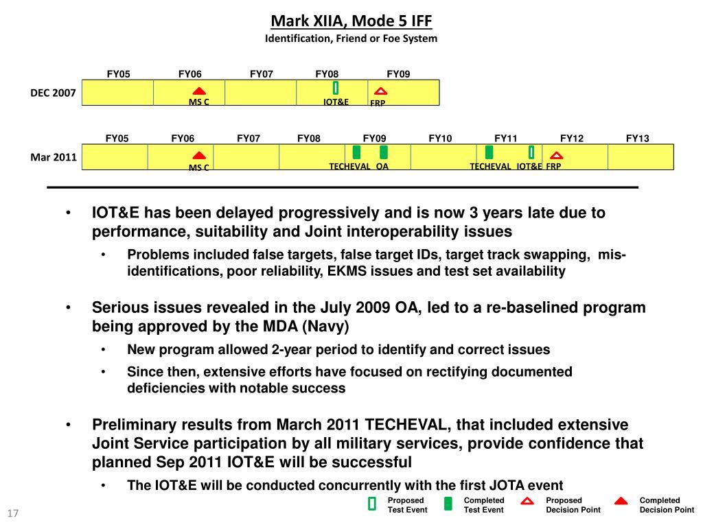 Mark XIIA, Mode 5 IFF