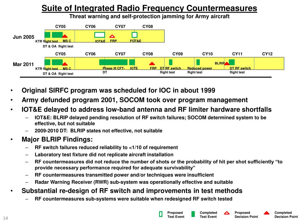 Suite of Integrated Radio Frequency Countermeasures