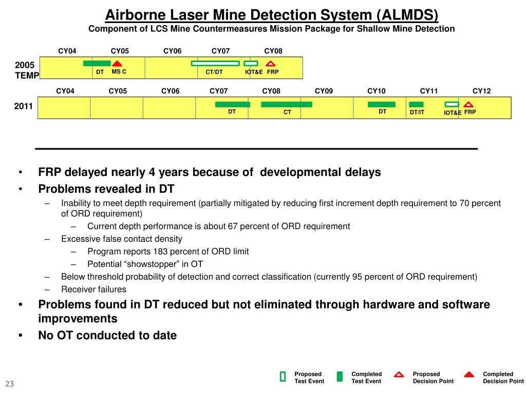 Airborne Laser Mine Detection System (ALMDS)