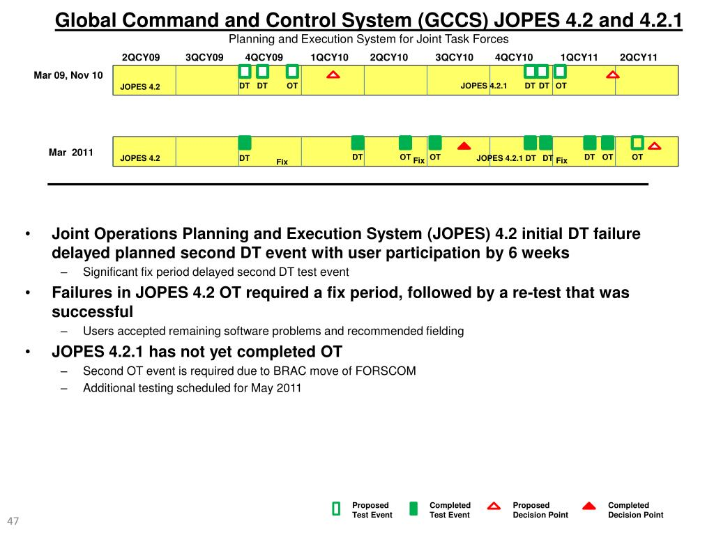 Global Command and Control System (GCCS) JOPES 4.2 and 4.2.1