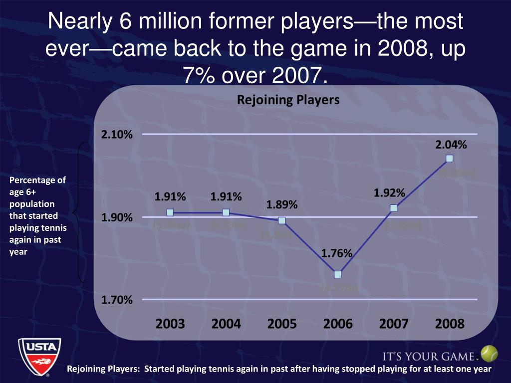 Nearly 6 million former players—the most ever—came back to the game in 2008, up 7% over 2007.