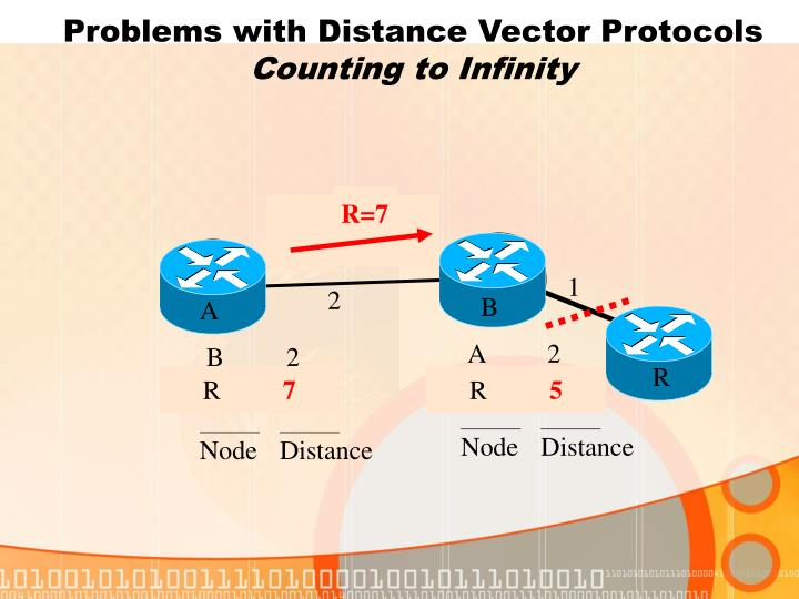 Problems with Distance Vector Protocols