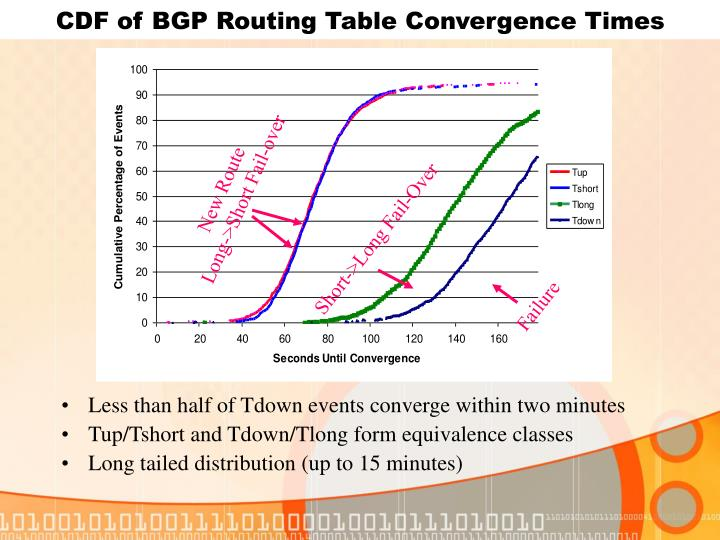 CDF of BGP Routing Table Convergence Times
