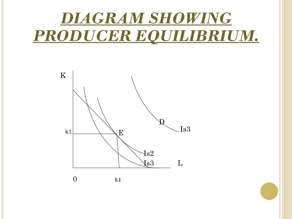 Diagram showing producer equilibrium
