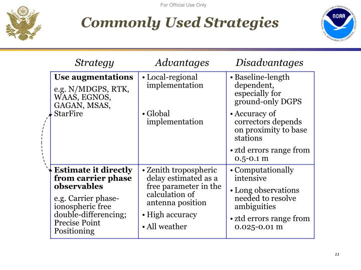 Commonly Used Strategies