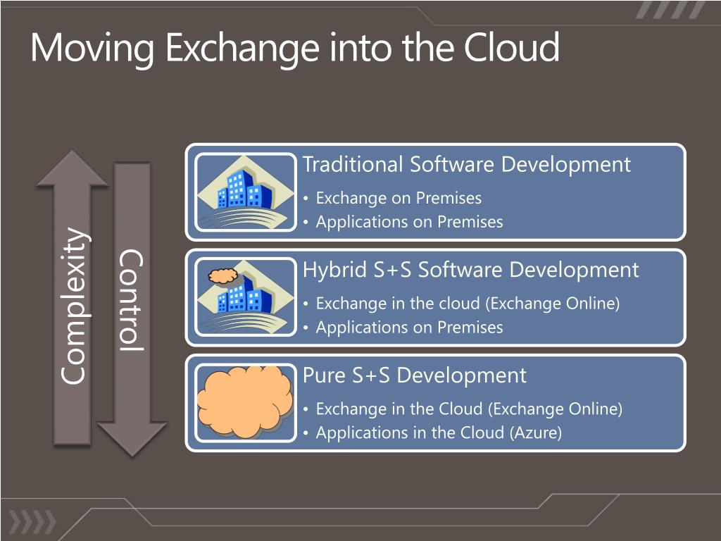 Moving Exchange into the Cloud