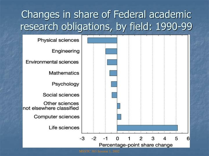 Changes in share of Federal academic research obligations, by field: 1990-99