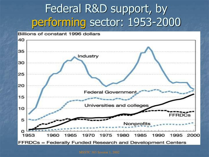 Federal R&D support, by