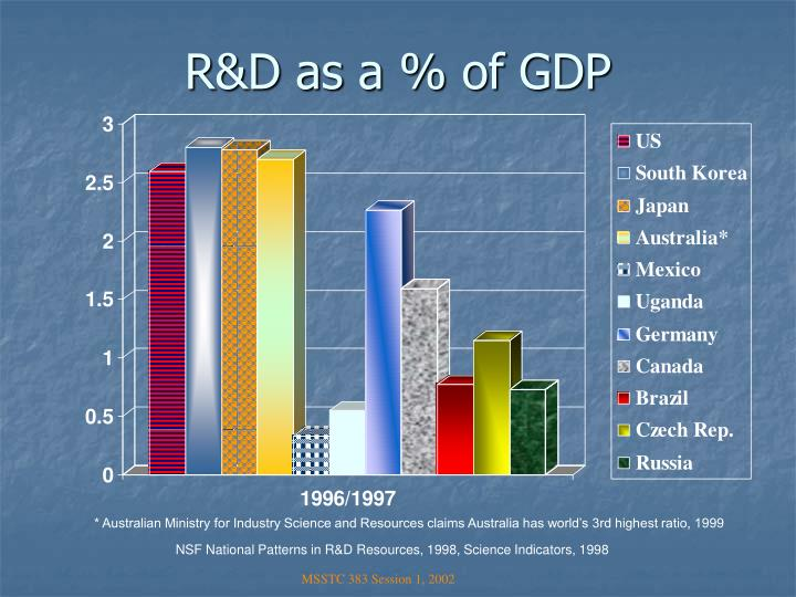 R&D as a % of GDP