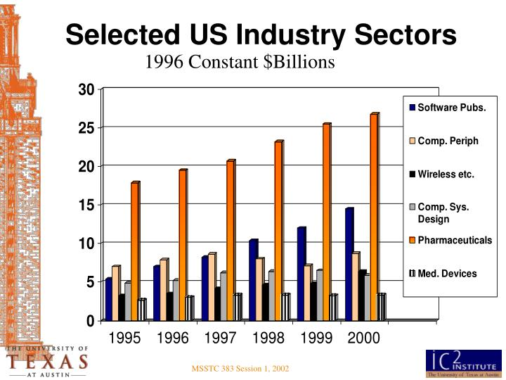 Selected US Industry Sectors