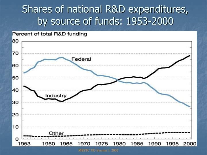 Shares of national R&D expenditures, by source of funds: 1953-2000