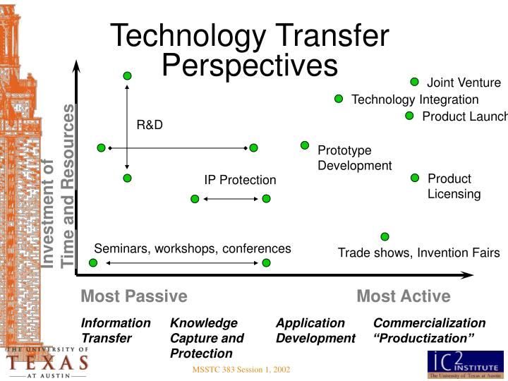 Technology Transfer Perspectives