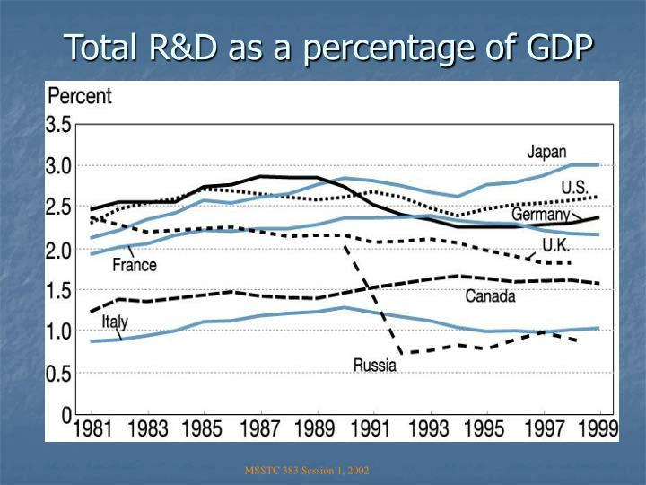 Total R&D as a percentage of GDP