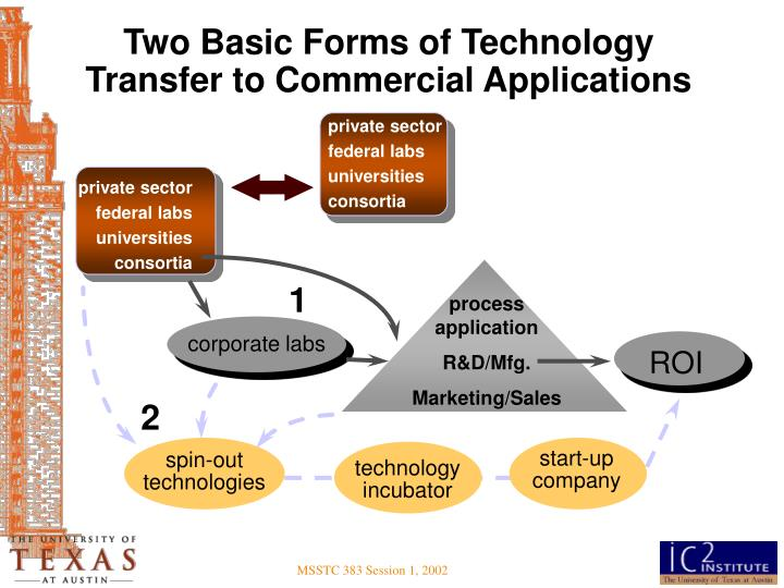 Two Basic Forms of Technology Transfer to Commercial Applications