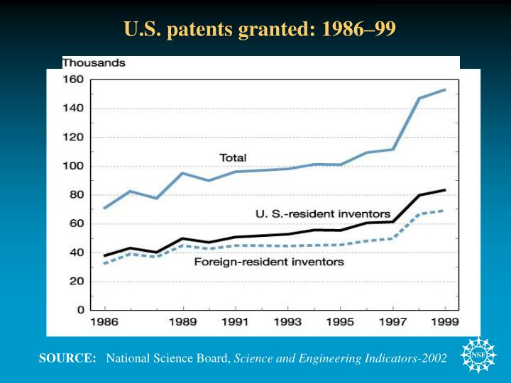 U.S. patents granted: 1986–99