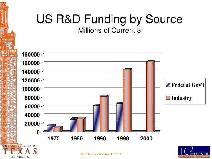US R&D Funding by Source