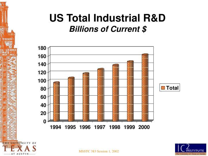 US Total Industrial R&D