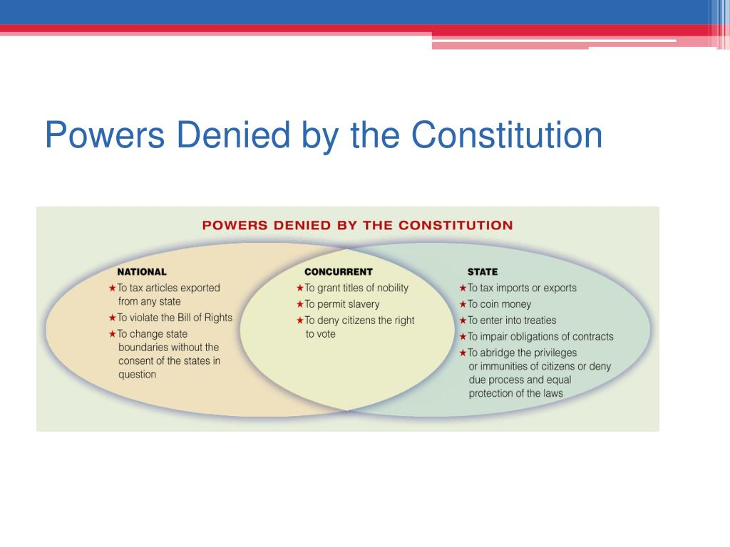 Powers Denied by the Constitution