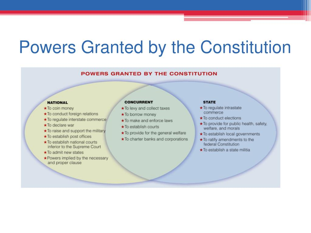 Powers Granted by the Constitution