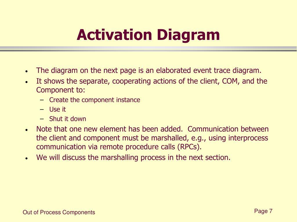 Activation Diagram