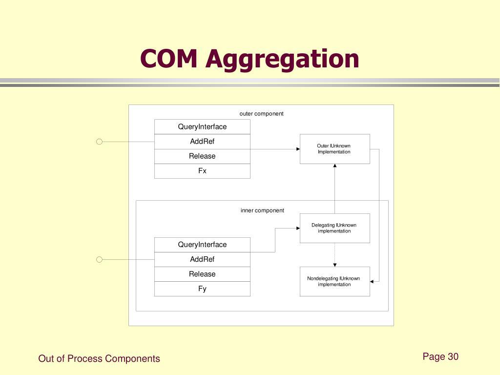 COM Aggregation