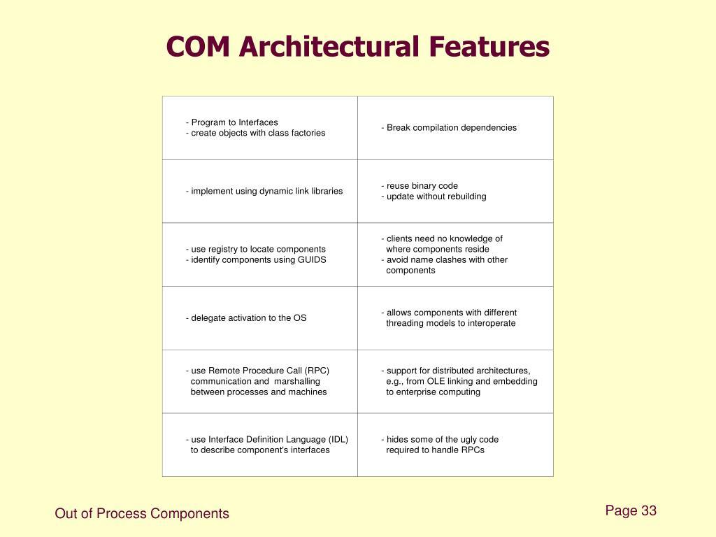 COM Architectural Features