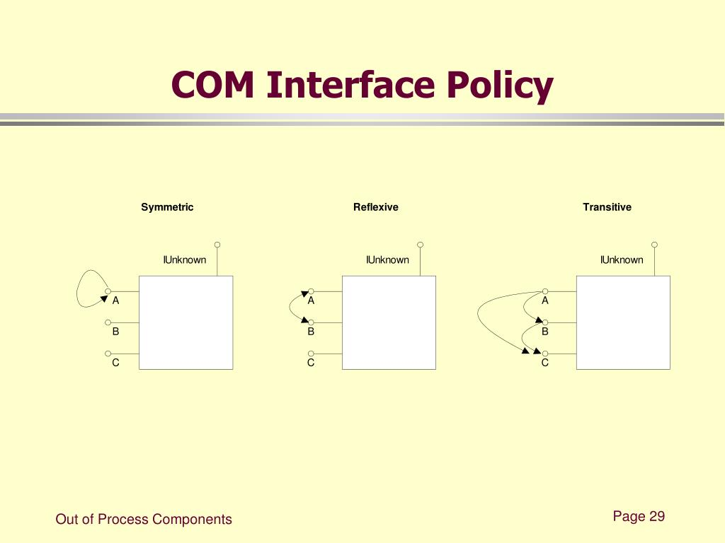 COM Interface Policy