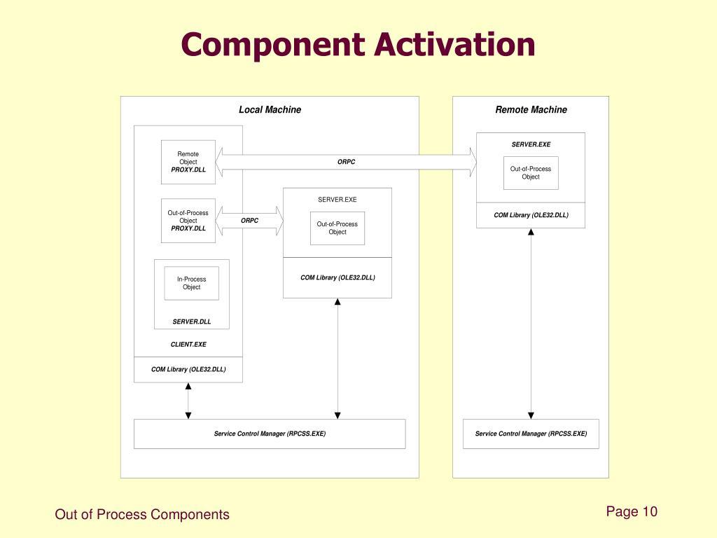 Component Activation