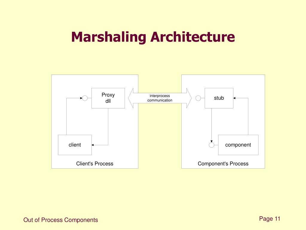 Marshaling Architecture
